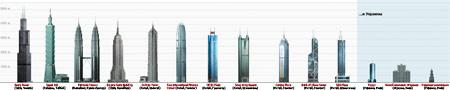 Самые высокие здания мира – кто входит в первую