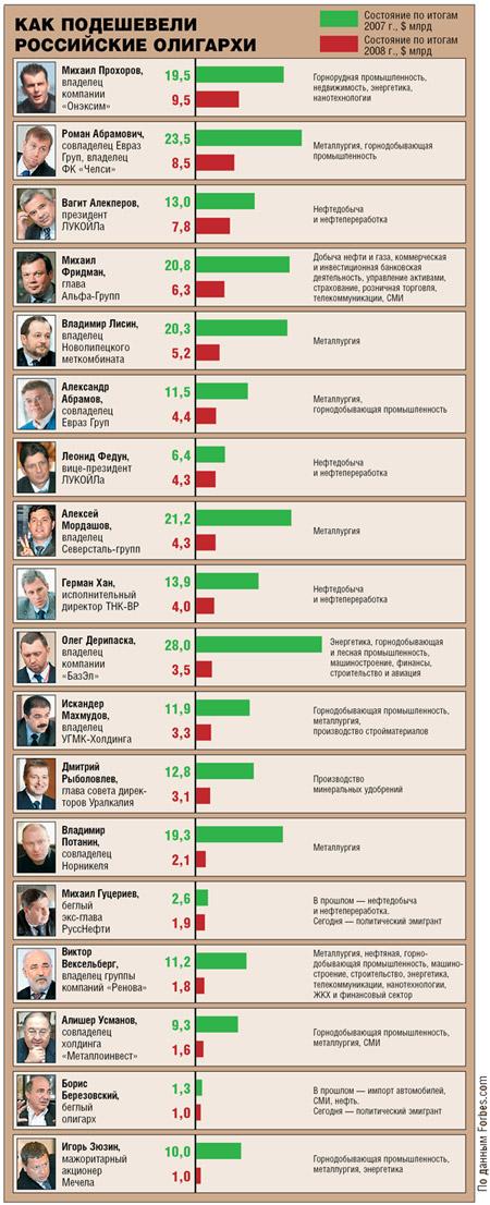 российские олигархи