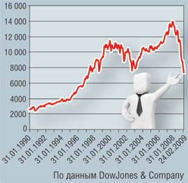 Индекс Dow Jones Industrial Average