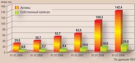 активы средних и небольших банков